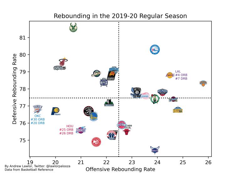Rebounding in the 2019-20 Regular Season